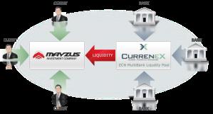 Currenex Broker